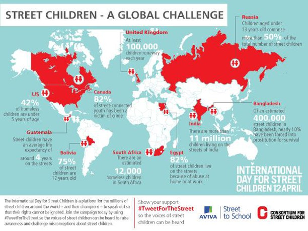 Did you know that children have an average life expectancy of around 4 years on the streets?