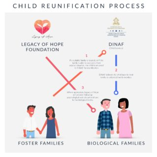 ChildReunificationProcess